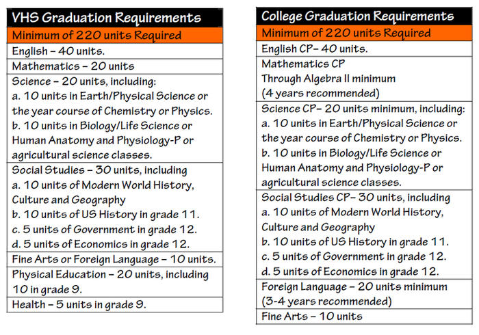 Graduation Requirements Table.jpg